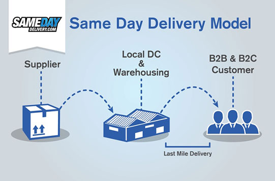 Same Day Delivery Model for the future