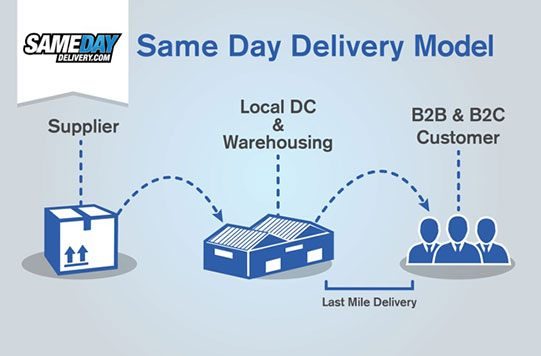 Same Day Delivery Services